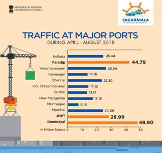 Major Ports Register Positive Growth of 5.13%